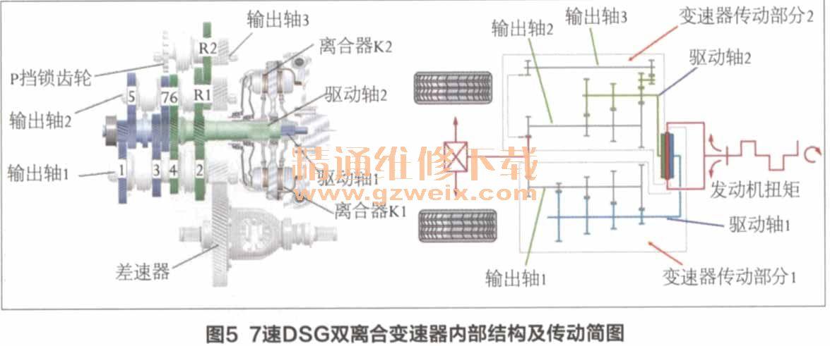 7速dsg双离合变速器内部结构如图5