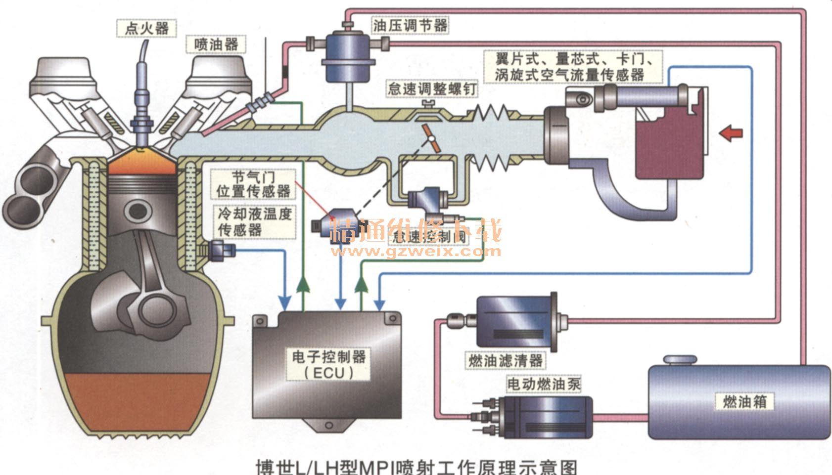 汽车发动机电控技术原理与维修试卷b