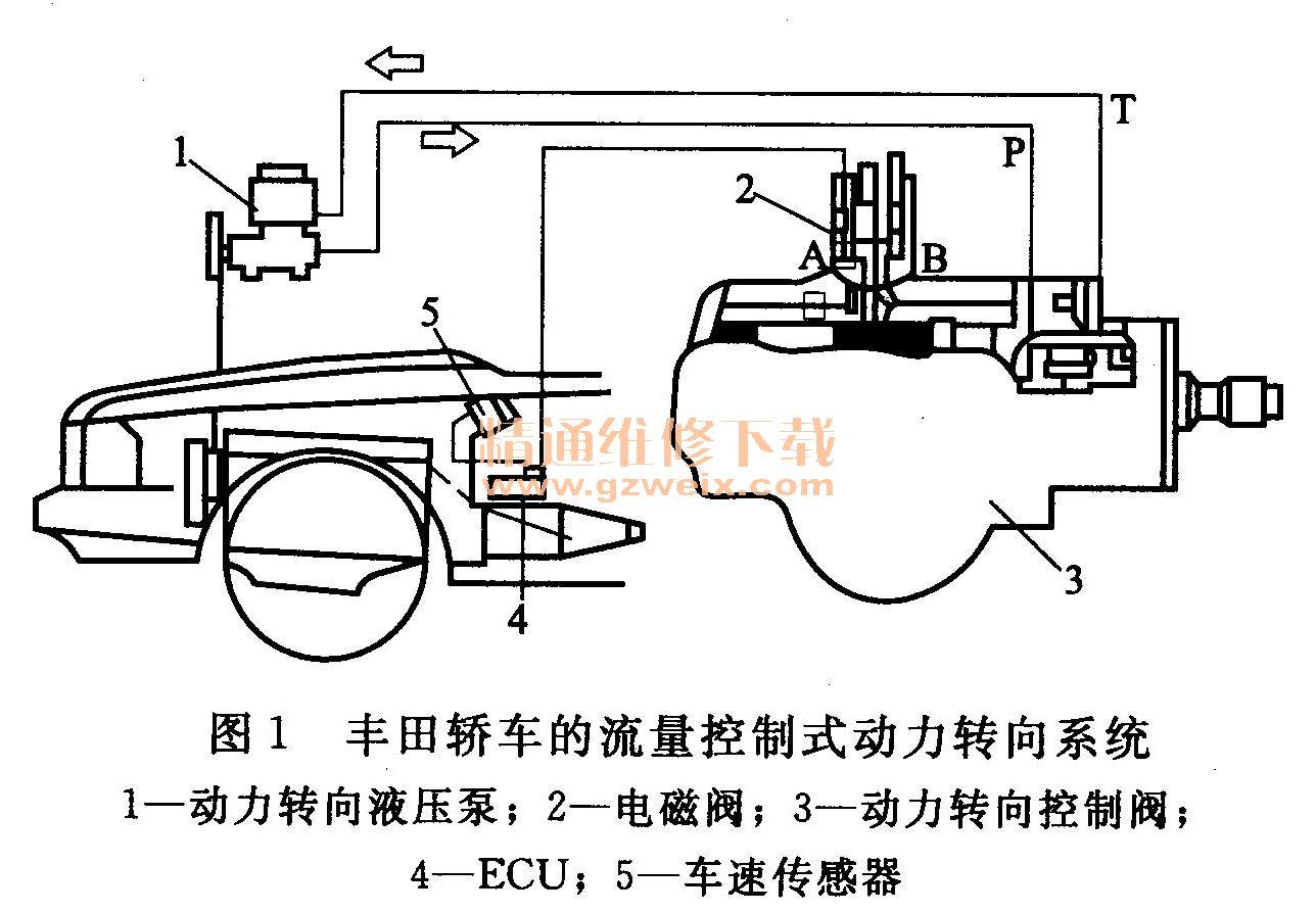 浅议电动助力转向电控系统 EPS 的结构及原理高清图片