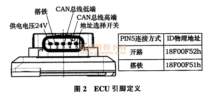 氮氧传感器安装位置试验分析高清图片