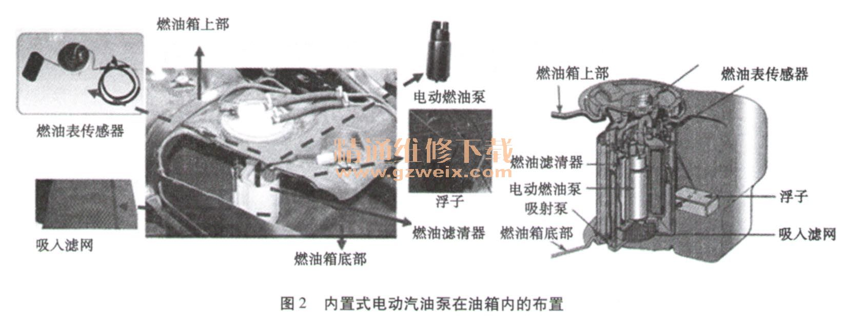 谈活性炭罐对汽油泵的影响高清图片