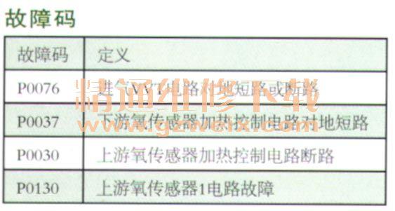 故障码,如表所示.   故障灯会点亮.   发动机   客户反映:该高清图片