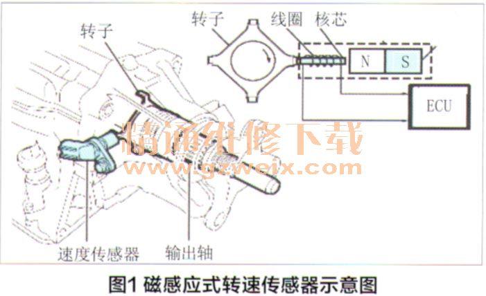 转速传感器在现代汽车维修中的应用高清图片