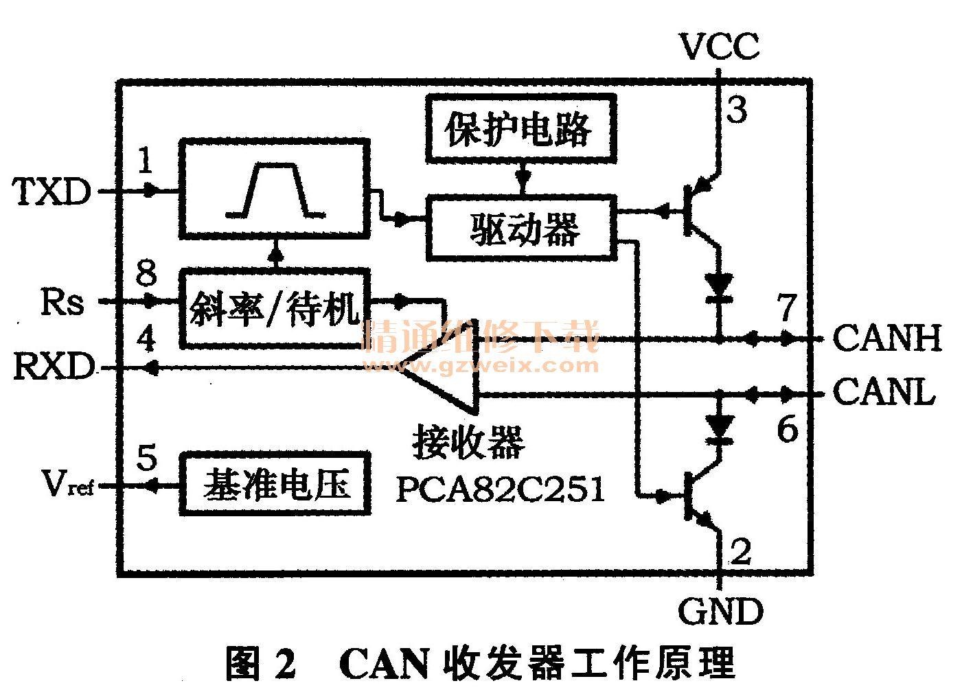 汽车can总线网络结构测试研究及分析