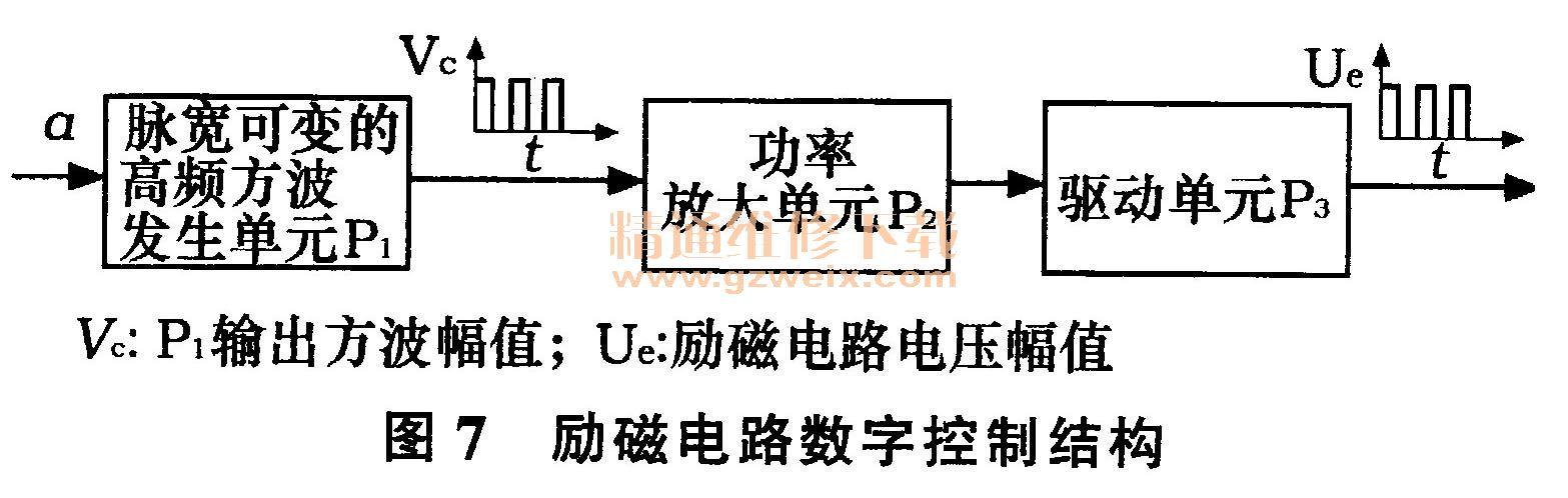 4 励磁电路数字控制 从计算所得占空比,到最终实现对励磁电路的控制,需要如图7所示的结构。  脉宽可变的高频方波发生单元P1由单片机实现,利用两个定时器令单片机某输出引脚输出波形为高频方波,通过改变定时器时间来改变脉宽,但是其攻率和电压都不足以对发电机励磁电路通断进行控制。 功率放大单元几,驱动单元P3采用硬件电路。具体电路如图8所示。  Port为P1输出的高频方波。当Port输出为高电压时,NPN型三极管T1基极为高位,T1导通,PNP型三极管姚基极为低位,几导通;NPN型三极管T3与PNP型三极管毛