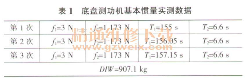 汽车尾气检测用底盘测功机相关参数精度和重复性探讨