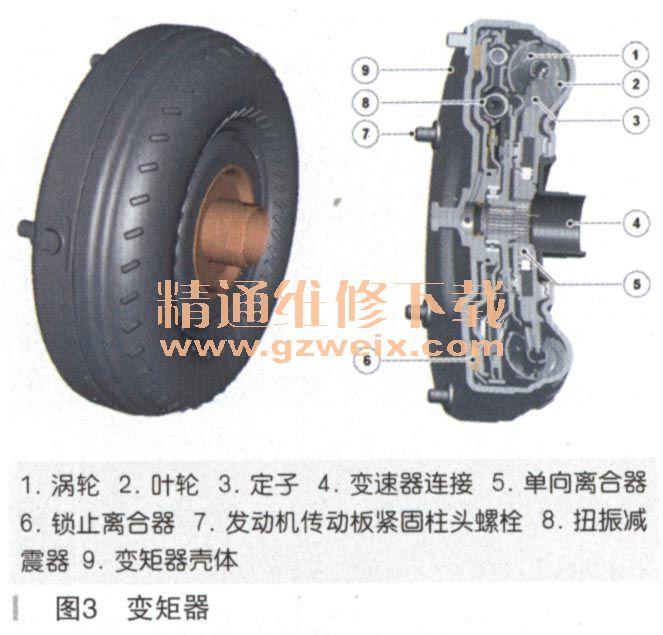 变矩器包含液压操作的锁止离合器图片