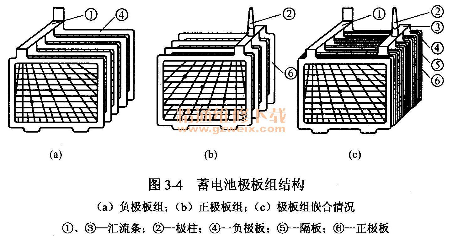 蓄电池在有效使用期(一般4年)内无需进行添加蒸馏水等维护工作的蓄电池称为免维护蓄电池或无需维护蓄电池,英文名称为Maintenance-Free Battery,简称MF蓄电池。 三、蓄电池结构 蓄电池主要由极板、隔板、电解液、壳体、联条和极柱组成。现代汽车用蓄电池由6个单格电池串联而成。每个单格电池的电压约为2V,串联成12V以供汽车选用。12V电气系统汽车选用一只电池;24V电气系统汽车选用两只电池。各型汽车用蓄电池的构造基本相同,都是由极板、隔板、电解液和壳体四部分组成。干荷电蓄电池的主要特点是极板