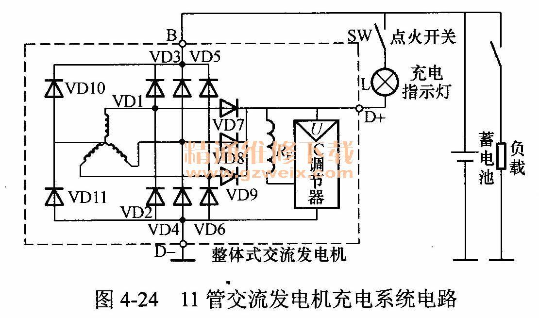 第三节 新型交流发电机 随着汽车交流发电机技术的发展与进步,各汽车生产大国相继开发出了结构先进、性能优良的新型交流发电机。目前,汽车装备的主要有8管交流发电机、9管交流发电机(如斯太尔汽车)、11管交流发电机(东风EQ2102、EQ1108、EQ1141型汽车)和无刷交流发电机,这些发电机一般都制作成整体式交流发电机。下面介绍其结构特点和工作原理。 一、8管交流发电机 (一)中性点输出电压分析 在定子绕组采用Y连接的交流发电机中,其中性点N不仅具有直流电压(等于发电机直流输出电压的一半),而且还包含有交流