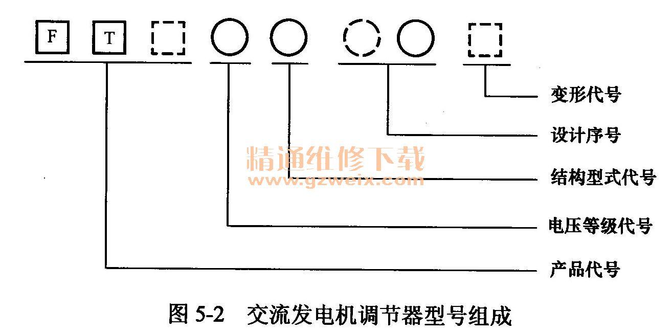 通过改变发电机磁场电路的电阻来调节磁场电流调节器