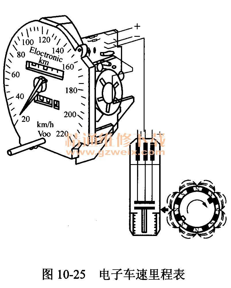 第五节 燃油表 一、燃油表的功能 燃油表的功能是用来指示汽车油箱内的储油量。 燃油表由指示表和燃油传感器两部分组成。指示表有双金属片式和电磁式等,而传感器相同,它实际上是一个可变电阻,能随油箱油面的高低变动电阻值,从而改变通入指示表中的电流。 双金属片式指示表的结构和工作原理与双金属片式油压表、水温表相同,只是刻度盘不同。下面介绍北京BJ2020型汽车采用的有芯电磁式燃油表。 二、燃油表的结构与原理 (一)有芯电磁式燃油表 有芯电磁式燃油表的结构如图10-20所示。  (二)双金属片磁式燃油表 双金属片式