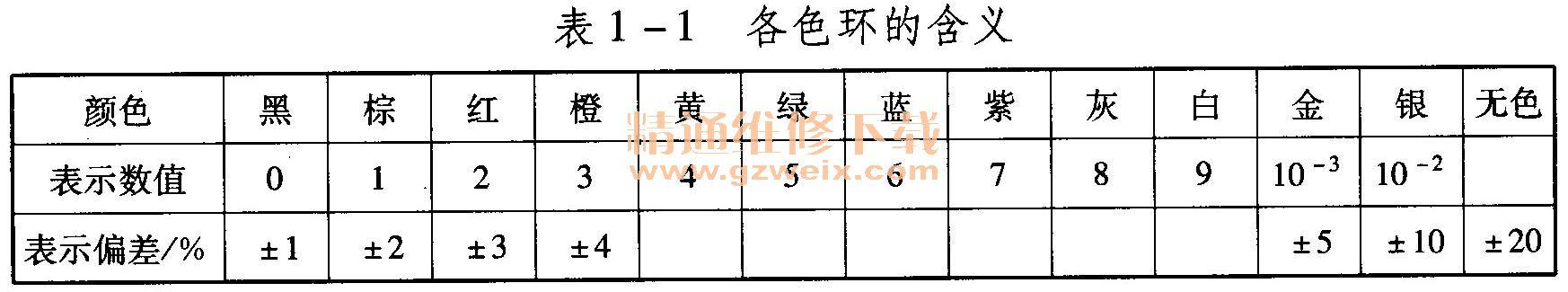 """1)电容器的构成 固定电容通常用C来表示,电路符号及外形如图1-17所示,固定电容器要由金属电极、介质层和电极引线组成,各种字母所代表的介质材料见表1-3。由于在两块金属电极之间夹有一层绝缘的介质层,所以两电极是相互绝缘的。这种结构特点就决定了固定电容器具有""""隔直流通交流""""的基本性能。直流电的极性和电压大小是固定的,所以不能通过电容,而交流电的极性和电压的大小是不断变化的,能使电容不断地进行充放电,形成充放电电流。所以,从这个意义上说,交流电可以通过电容器。   2)主要性能参数"""