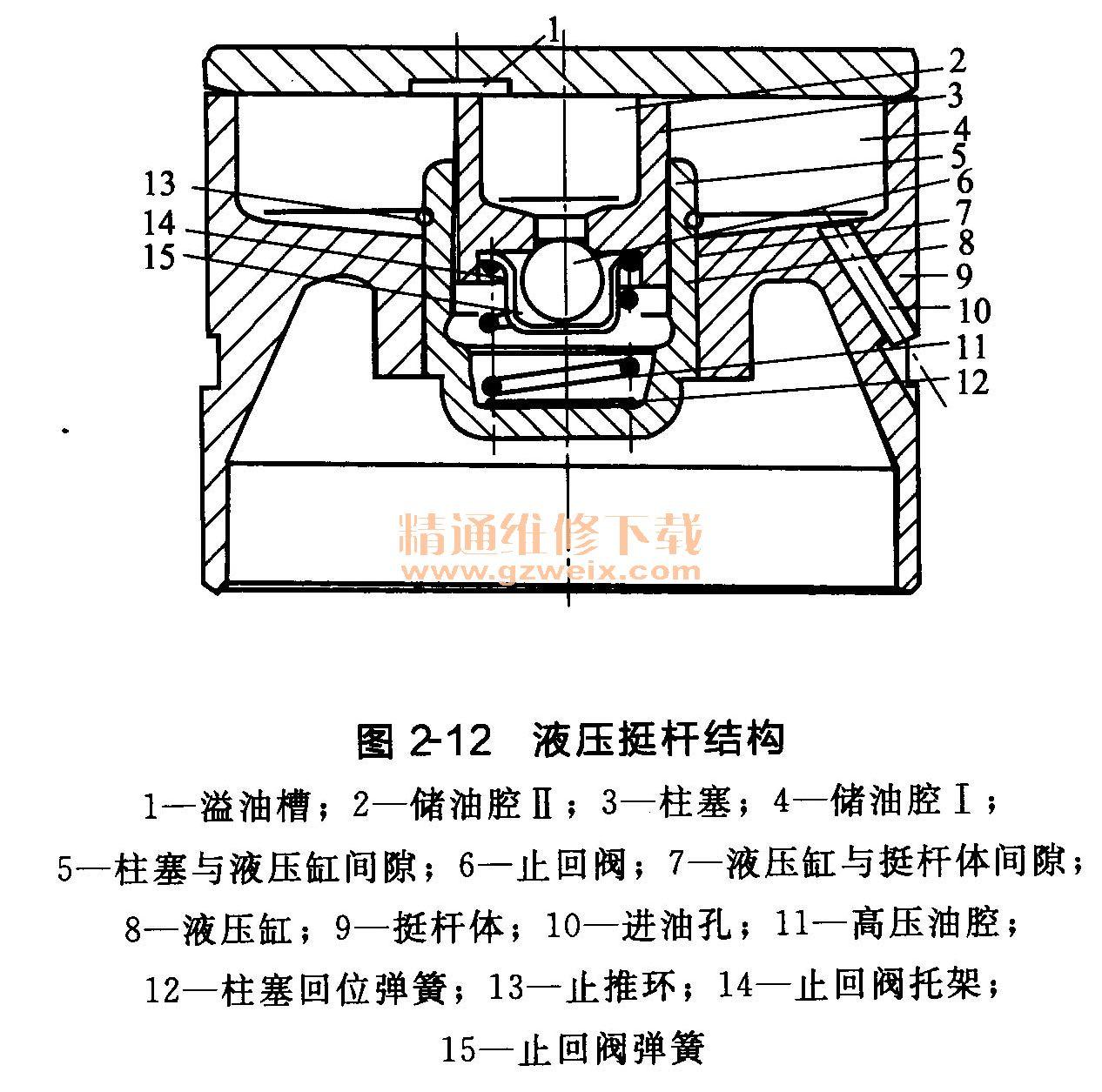 第2节 发动机的维护 2.1正时齿带与v带的调整 2.1.1发动机正时齿带及v带的拆卸 正时齿带及V带的拆卸如图2-1所示进行,具体步骤如下。  旋松发电机支承臂的紧固螺栓,拆下发动机上的水泵V带。 拆下水泵V带轮,拆下曲轴带轮。两种带轮的紧固螺栓的拧紧力矩为20N·m。 拆下正时齿带上护罩,再拆下正时齿带下护罩。 旋松正时齿带张紧轮紧固螺栓,转动张紧轮的偏心轴,使正时齿带松弛,取下正时齿带。 拆下曲轴正时齿带轮,拆下中间轴正时齿带轮。 拆下正时齿带后护罩。 2.