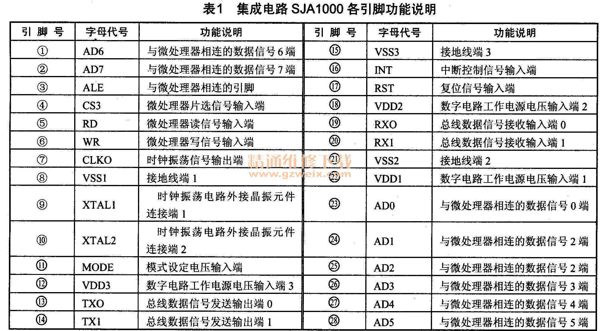 集成电路SJA1000各引脚功能说明