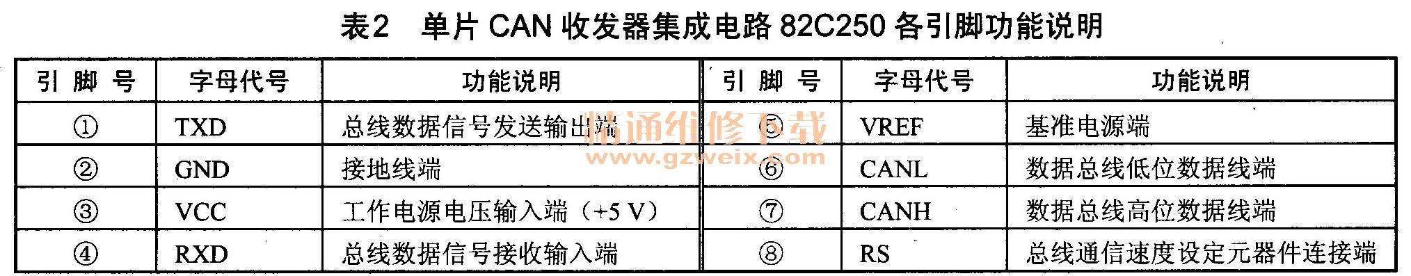 单片CAN收发器集成电路82C250各引脚功能说明