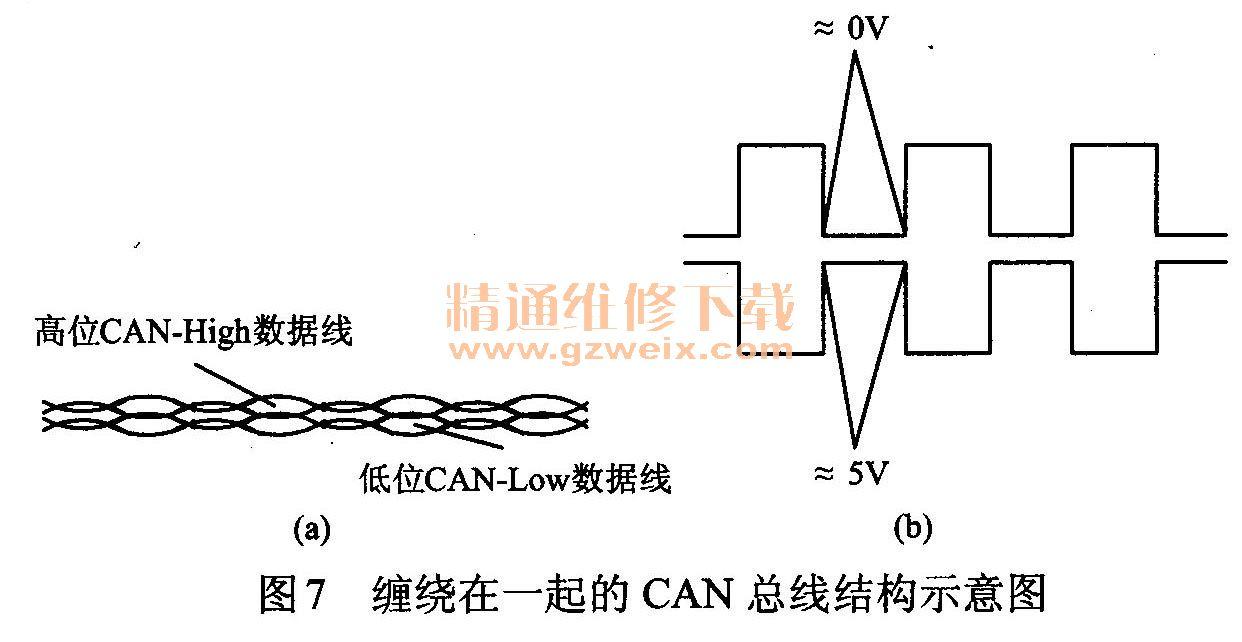 缠绕在一起的CAN总线结构示意图