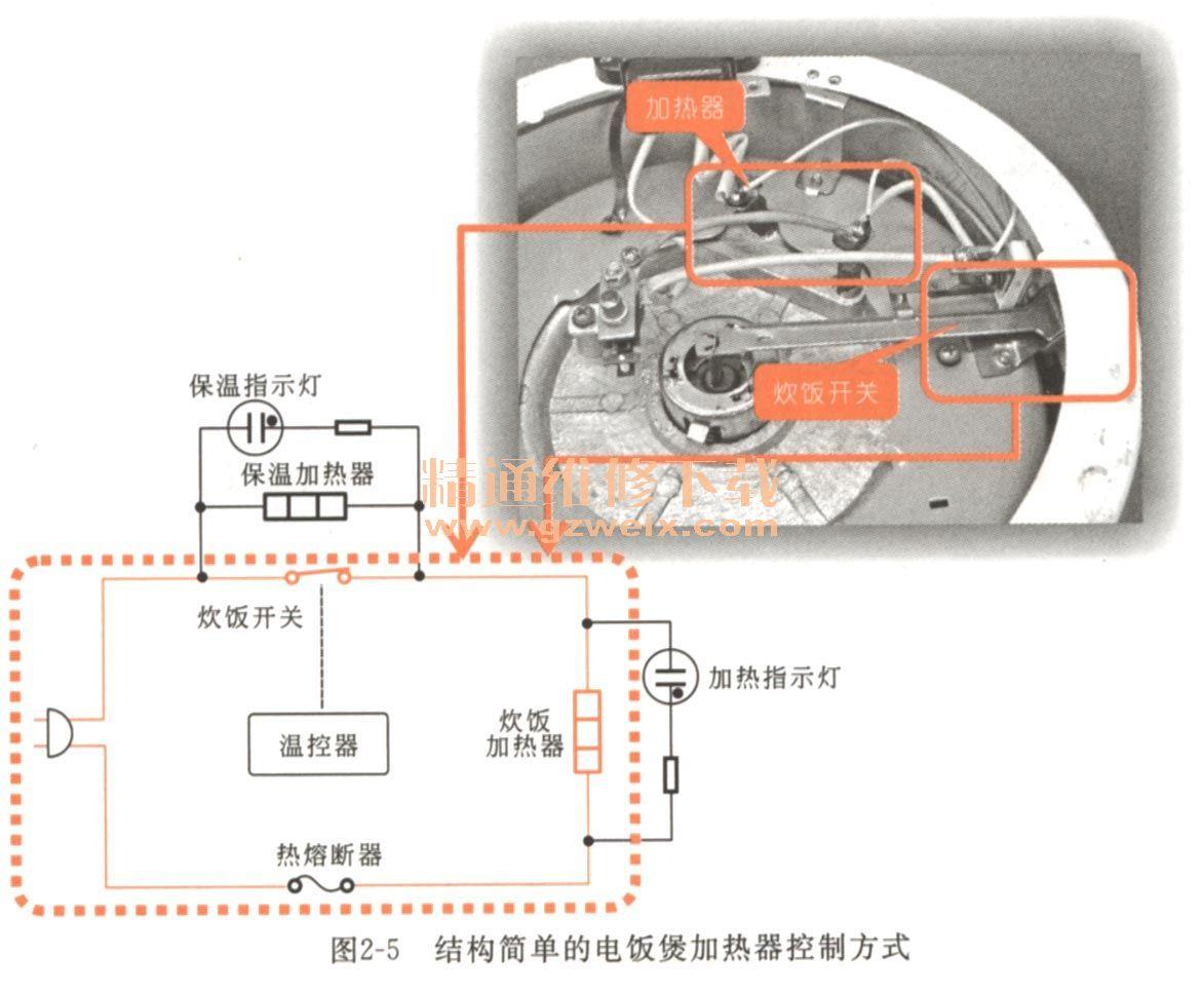 第二章 加热组件其及其控制电路故障维修 2.1找到加热组件及其控制电路 加热组件是电饭煲主要的炊饭器件,电饭煲的加热组件主要是加热器,加热器又可称为加热盘。加热器主要是由具有外层绝缘物的电阻丝加热,大多数加热器为了提高机械强度以及良好的导热,通常将加热器铸造在铝盘内,并安装在电饭煲的锅底部位,如图2-1所示。  如图2-2所示,加热器的外部主要有接线端、感应端和弹力支架等。加热器的感应端主要与压力开关连接,通过弹力支架进行操作,感应端与压力开关接触,触动压力开关进行启停操作。  加热器需要控制电路进行供电