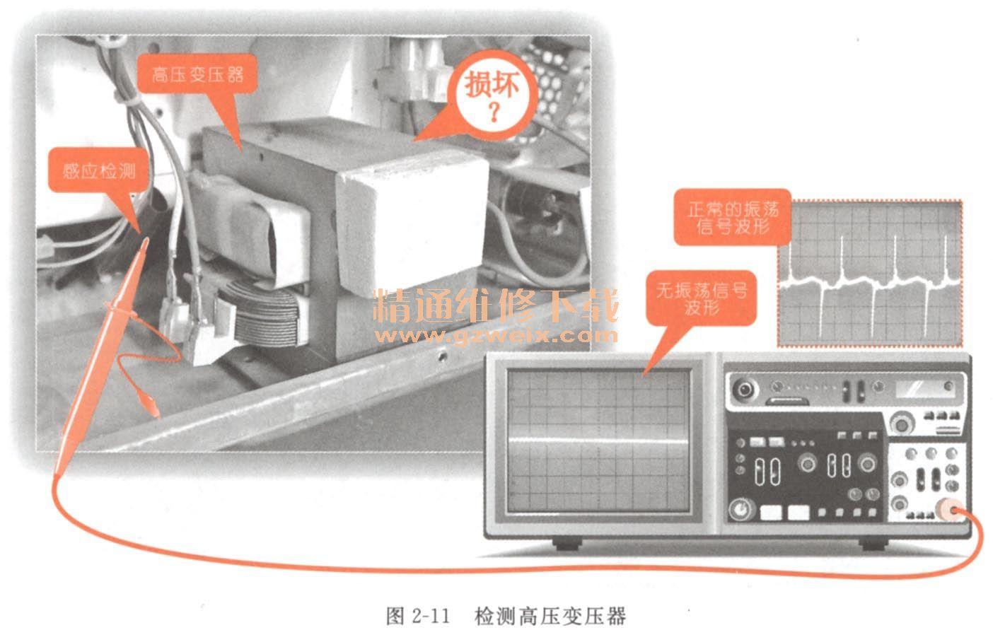 微波炉磁控管检测_看图学习微波炉故障维修 - 精通维修下载