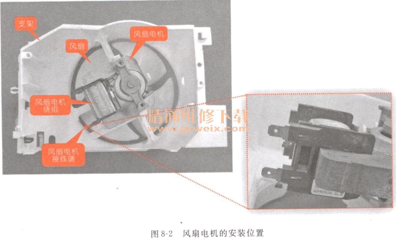 """第八章 风扇组件故障维修 8.1找到风扇组件 在微波炉工作过程中,会产生大量的热量,因而需要采用风扇进行散热,该组件通常安装于微波炉的背部,为了增强散热效果,常安装在靠近热源的支架上,如图8-1所示。  在微波炉中风扇电机多采用简易结构形式,无外壳,并由交流220V供电,其典型结构如图8-2所示。  在风扇电机的侧端标有其规格型号,如图8-3所示,该风扇电机标识为""""220V/240V 50Hz"""",表明该风扇电机的额定电压为220V/240V,交流供电电源的额定频率为50Hz。  8"""