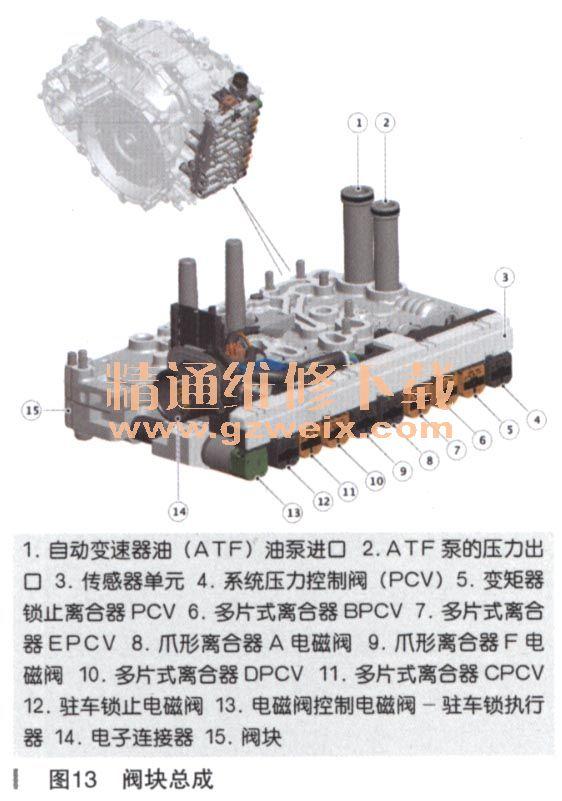 tcm控制电磁阀,以实现速度切换期间的挡位变换和平稳过渡.图片