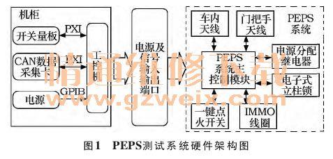 基于LabVIEW的汽车PEPS测试系统设计