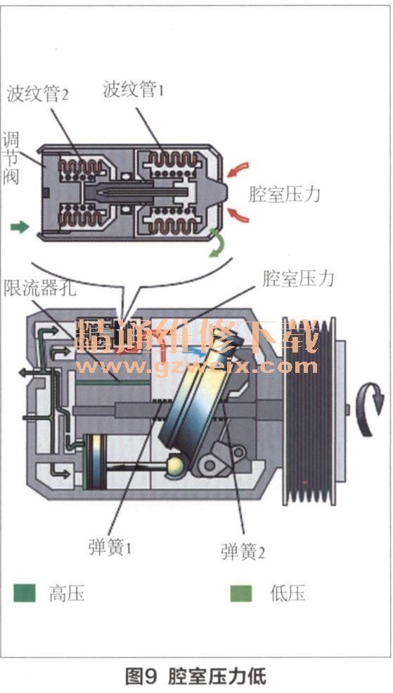 奥迪车系空调的工作原理与诊断(上)