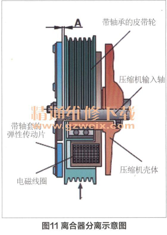 汽车发动机通过传动皮带驱动皮带轮(见图12箭头的指示方向).当高清图片
