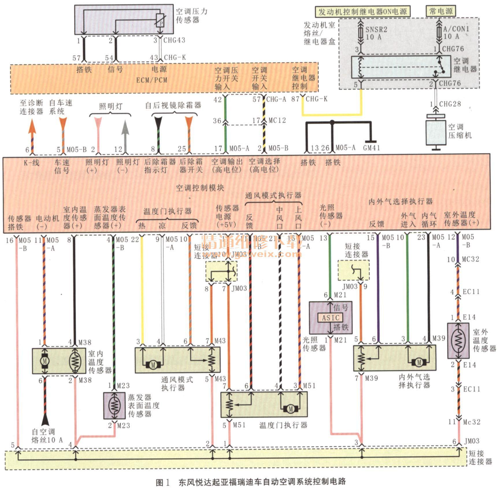 用零件替换法先后更换了蒸发器表面温度传感器和空调压缩机继电器后