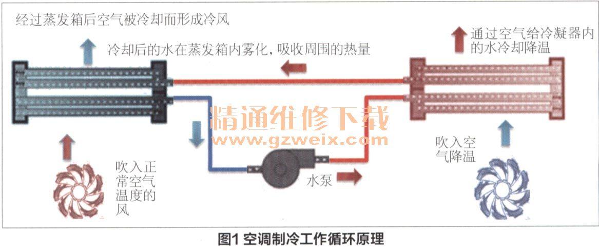 详解汽车空调系统的保养高清图片
