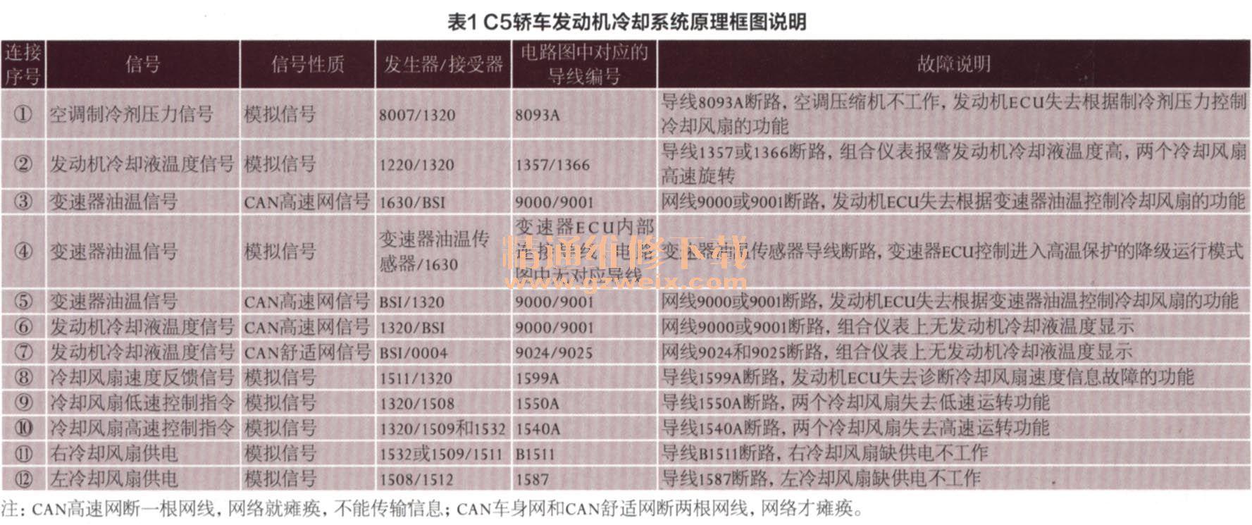 解析东风雪铁龙c5各电控系统电路图(二)
