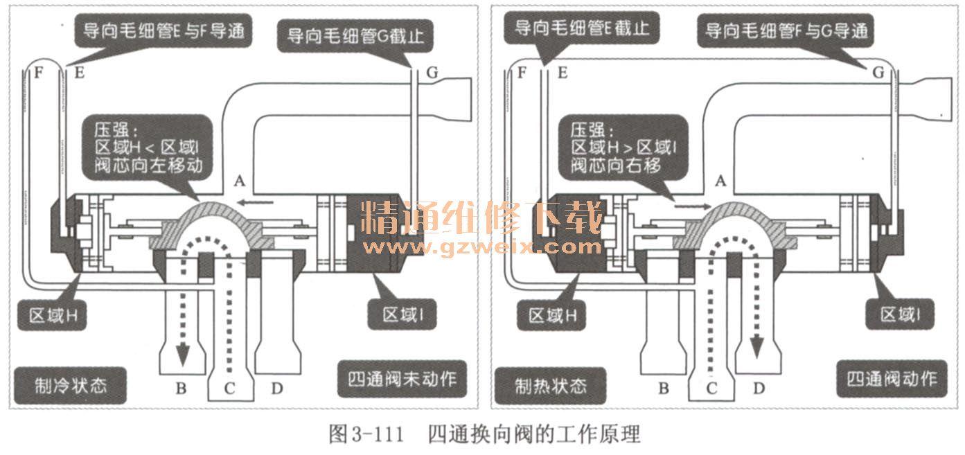 如图3-112所示为制热状态下四通阀的工作原理.图片