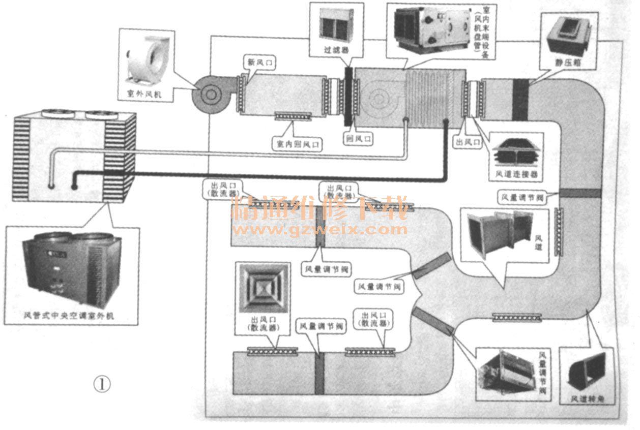 中央空调压缩机_南京天加风管式中央空调的原理与维修实例 - 精通维修下载