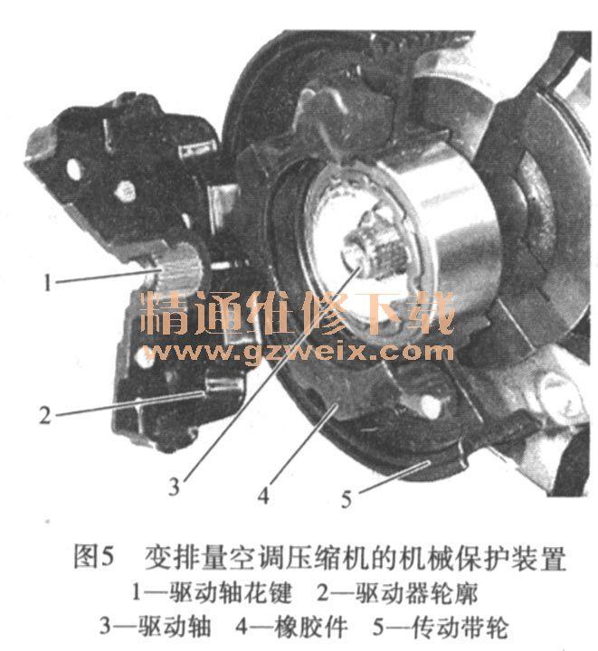 详解汽车空调系统的分类及结构原理高清图片