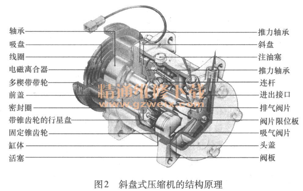 详解汽车空调系统的分类及结构原理