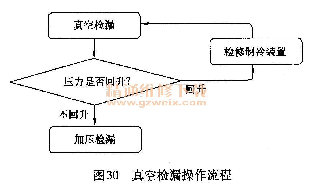 详解汽车空调故障诊断及检修原理