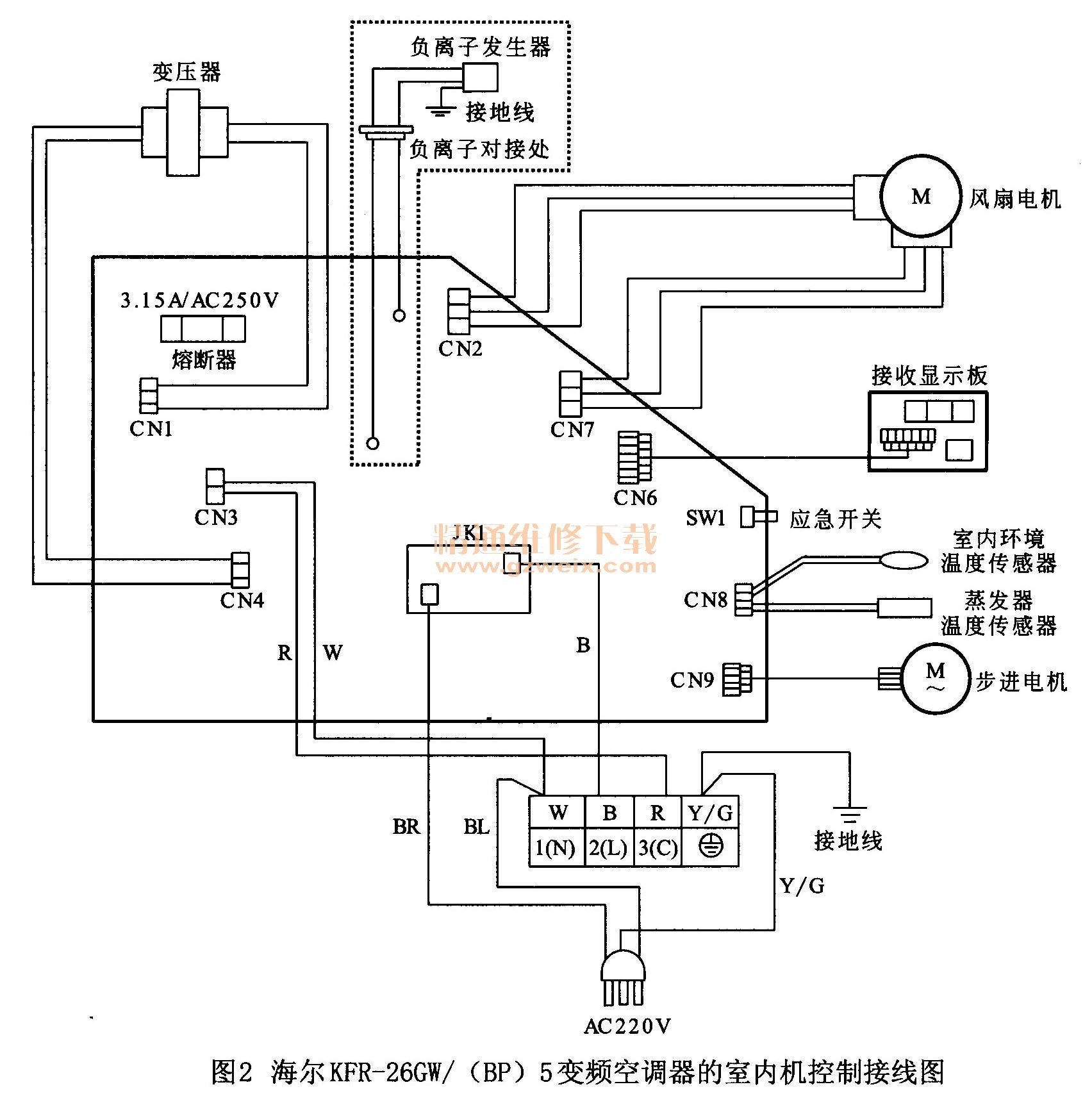 海尔KFR-26GW/(BP)5变频空调器为分体壁挂式变频空调器。该空调器出现故障后,可先查看该空调器的故障现象,根据故障现象分析出是否为制冷管路故障或电路故障,查找相关资料,或电路图(维修手册)等,再对该空调器进行检修,如图1所示为该变频空调器的实物外形。  如图2所示为海尔KFR-26GW/(BP)5变频空调器的室内机控制接线图。交流220V经滤波器JK1送入室内机控制电路板中,再经变压器降压处理后,由电源电路将低压交流进行整流、滤波、稳压处理后,为控制电路板中的控制电路、温度检测电路、稳压电路等提供