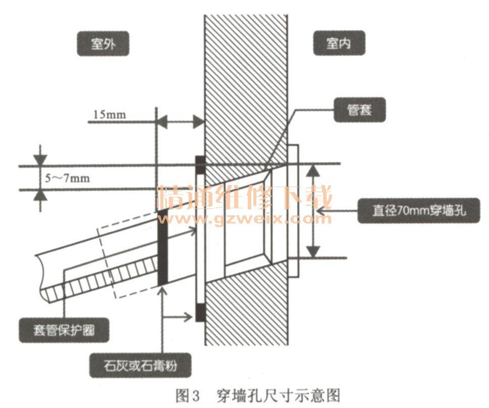 1.分体壁挂式变频空调器室内机的安装 分体壁挂式空调器在安装之前,应先对室内机、室外机进行检查,例如检查室内机、室外机是否有磨损、生锈,连接管路是否有破损情况。检查完毕后,再对空调器进行安装。 分体壁挂式变频空调器室内机的安装高度要高于人眼平视水平面,距地面上的障碍物60cm以上。为了装卸方便以及室内空气流通的顺畅,室内机与上方的天花板和左右两侧墙壁之间要留有一定空间,其中距离天花板应在5cm以上,距离两侧墙壁也应在5cm以上,如图1所示。  确定好室内机的安装位置后,就可以安装室内机的固定挂板了。按固
