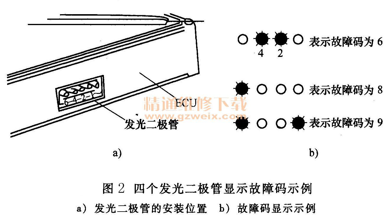 """发光二极管通常安装在ECU盒上,也有几种不同的显示形式: 1)单个发光二极管闪示。单个发光二极管闪示故障码的方式与用仪表板上""""CHECK""""灯闪示方式相同,也有一位数故障码和两位数故障码等。 2)两个发光二极管闪示。两个发光二极管通常为不同的颜色,不同的颜色发光二极管闪烁的次数分别表示十位数和个位数。例如,日产公司ECCS系统采用红、绿发光二极管闪示方式,红色发光二极管连续闪烁的次数表示十位数,绿色发光二极管连续闪烁的次数则表示个位数。 3)四个发光二极管显示。用四个并排安装的发光二"""