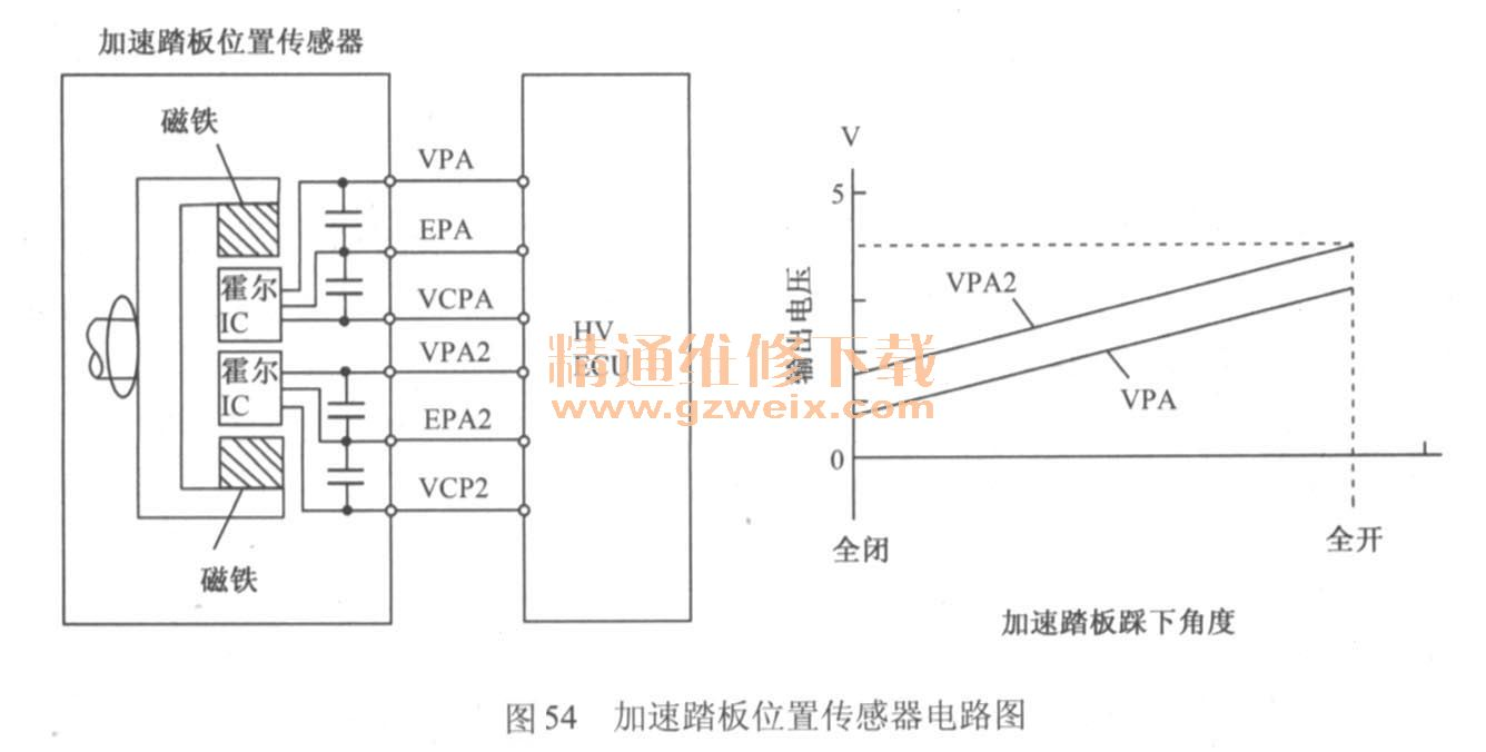 丰田普锐斯混合动力汽车结构及工作原理