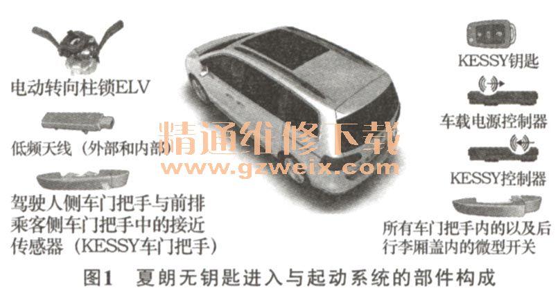 1) kessy钥匙 该钥匙采用了与passat和golf车型相同的标准结高清图片