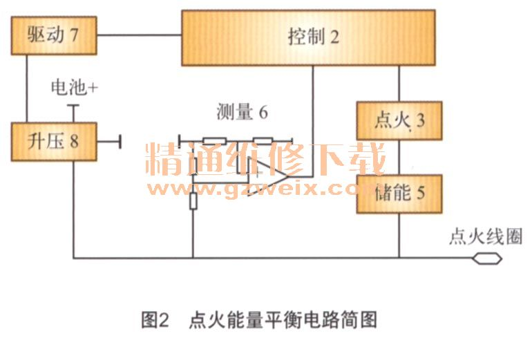 CD1能量平衡点火电路及方法高清图片