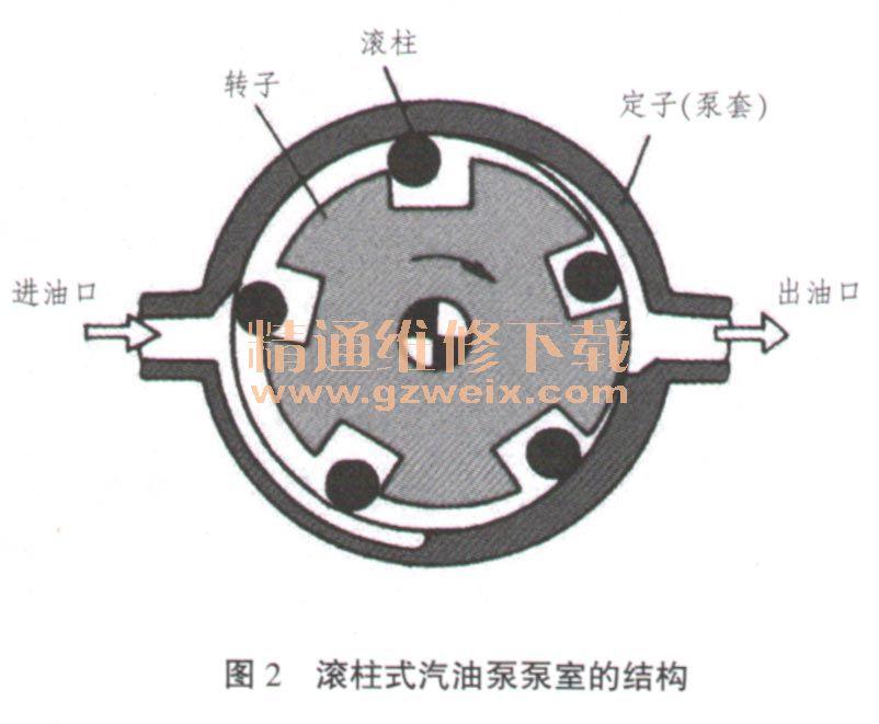 汽油泵的结构原理及检修方法高清图片