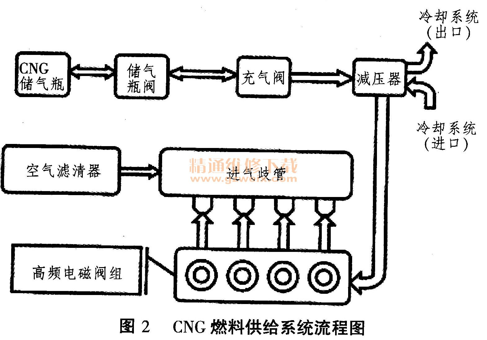捷达电控双燃料发动机浅析高清图片