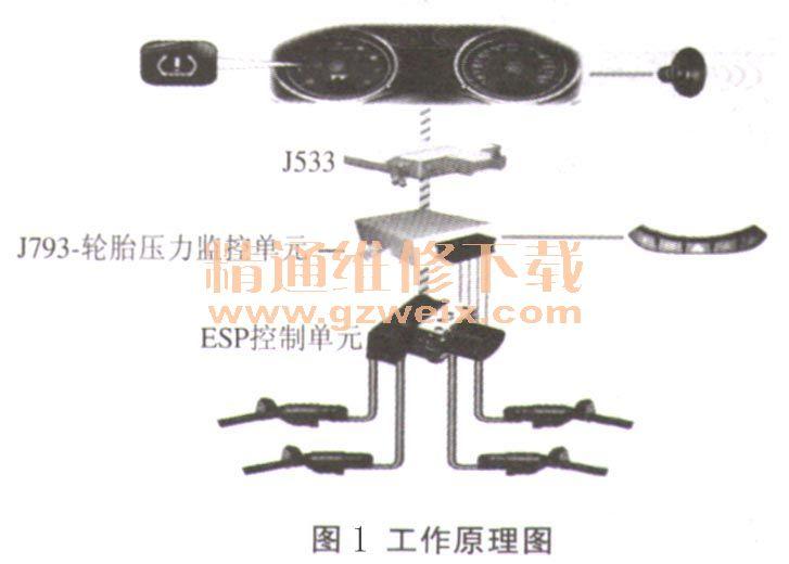奥迪A6L仪表显示TPMS故障报警高清图片