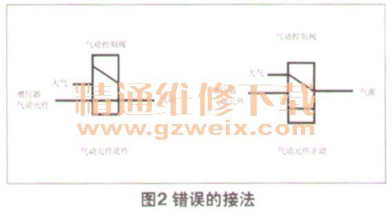 宝马750Li显示屏显示传动系统故障高清图片