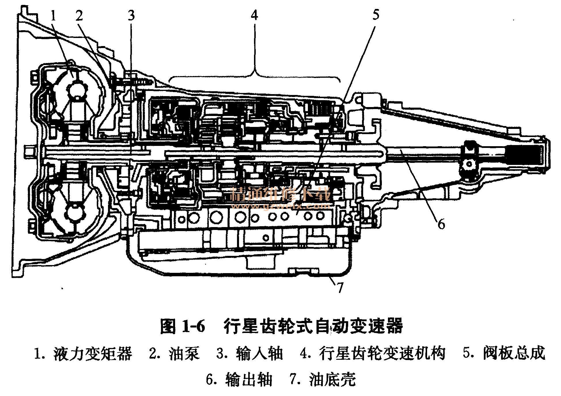 三、自动变速器的功用与安装位置 1.自动变速器的功用 自动变速器的功用与手动变速器基本相同,只是汽车驾驶中离合器的操纵和变速器的操纵都实现了自动化。目前自动变速器的自动换档等过程都是由自动变速器的电子控制单元(ECU)控制的。自动变速器实物如图1-4所示。  2.自动变速器安装位置 自动变速器一般安装在发动机后部,位置如图1-5所示。有前置后驱动型和前置前驱动型两种类型。  四、自动变速器的分类 (1)按齿轮变速机构的结构分类按齿轮变速机构的结构不同,自动变速器可分为行星齿轮式和平行轴式两种。行星齿轮式又