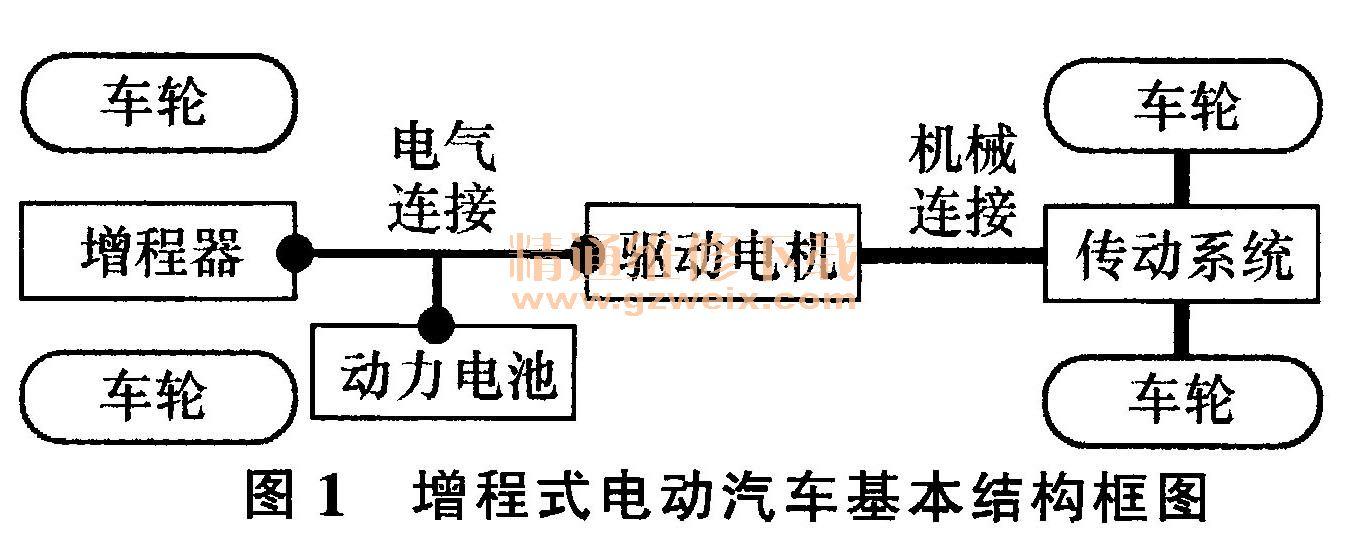 浅析增程式电动汽车结构及工作模式