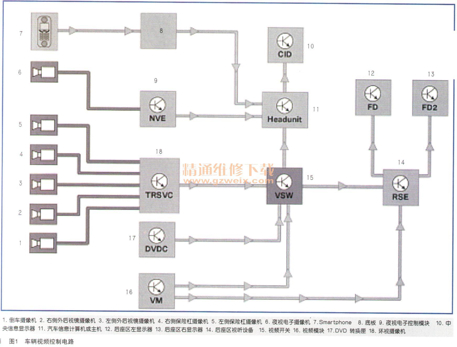 MOST系统分析结果,车辆任务与保存的MOST环形结构配置之间存在不一致。下列控制模块参与了: ·RSE-后座区高级视听设备 ·DVDC DVI)交换机 ·A1ViPT顶级高保真系统放大器 ·VM视频模块 ·ULF-SBX-H高级装备接口盒 而没有正确存储的MOST环形结构配置,则不能对MOST环形结构的状态做出可靠的判断。继续进行分析,检查故障码存储器是否存储有'与MOST通信有关的故障。大多数涉及MOST环形结构通信的故