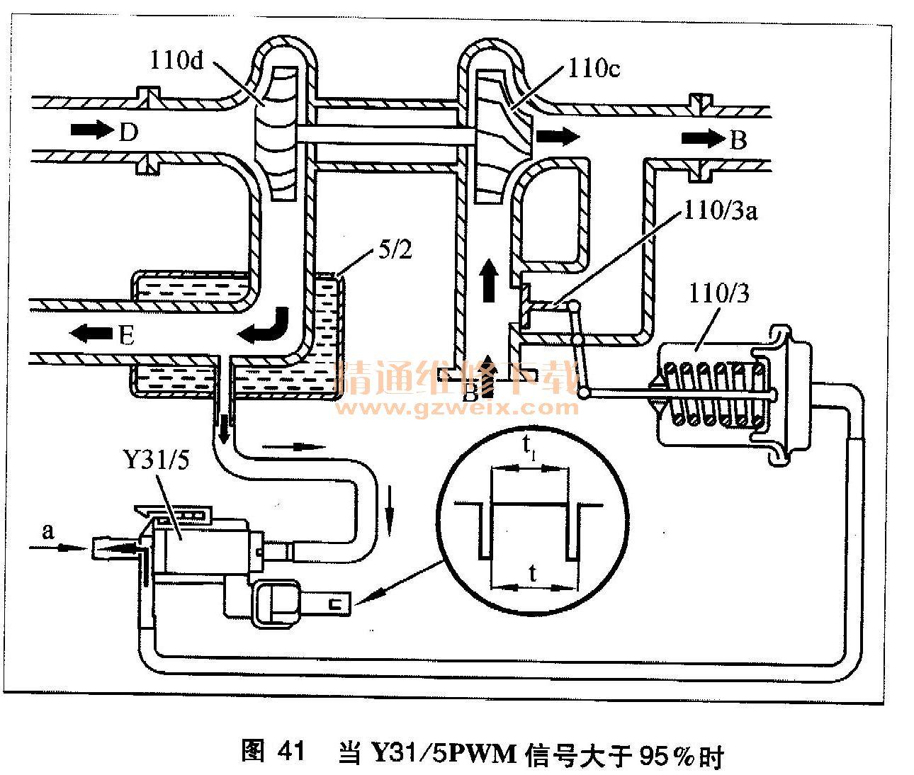 由于没有增压压力作用在膜片上,所以在弹簧力的作用下,旁通阀110/3a将图片