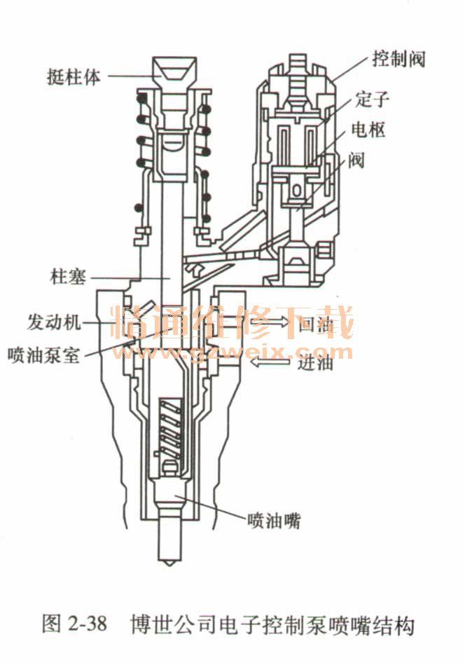 共轨柴油喷射系统_详解电控泵喷嘴系统结构原理 - 精通维修下载